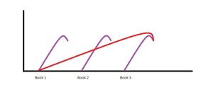 story arc graph
